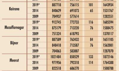 Lok Sabha elections, Lok Sabha polls, Samajwadi Party, Bahujan Samaj Party, Rashtriya Lok Dal, Congress, Bahujan Samaj Party, General elections, Uttar Pradesh, Politics news